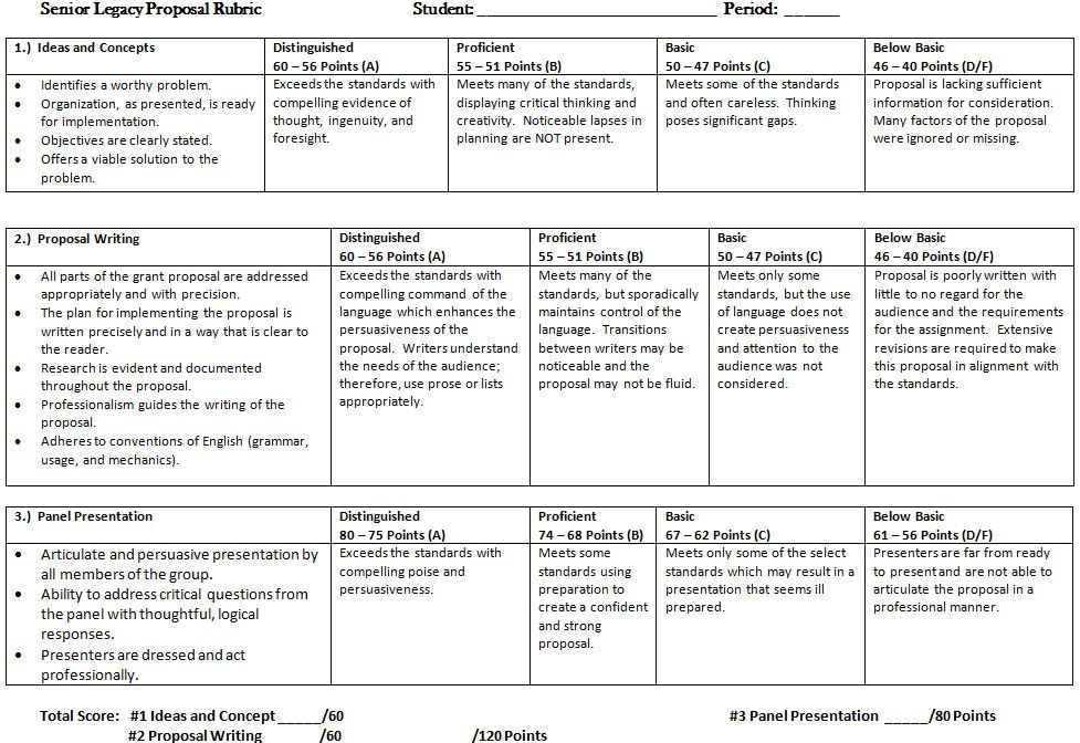 senior legacy project rubric ms pfotzer picture